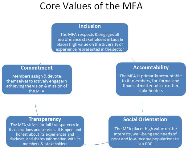 core-value-of-the-mfa